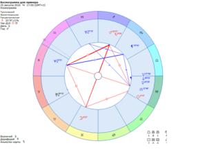 Новый набор в Школу Астрологии, сентябрь 2018г.
