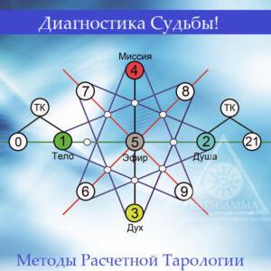 "Программа раскрытия СЕБЯ – ""Аркан-Коды Судьбы""."
